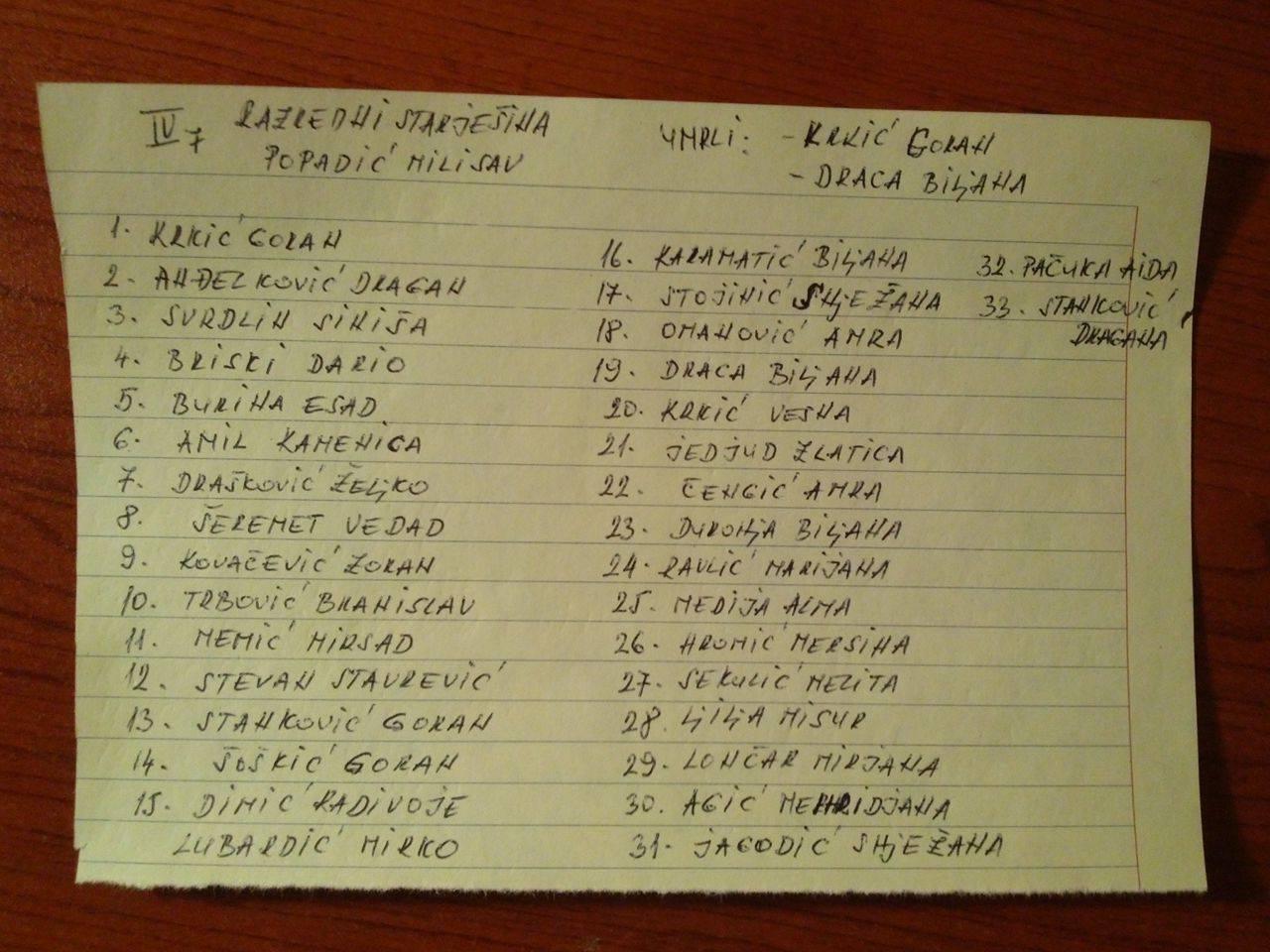 Popis učenika razreda IV 7